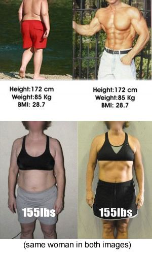 Wichita Fitness Trainer BMI explained