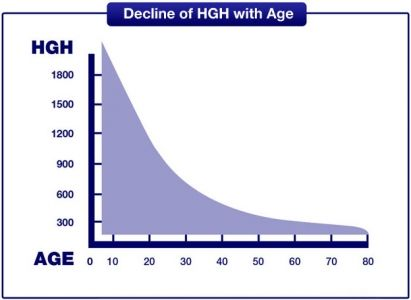 Should I take HGH (Human Growth Hormone) or not?