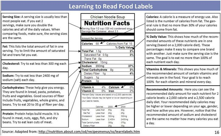 Wichita fitness trainer on food labels